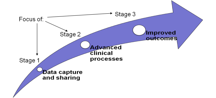 Arrow expanding in width and heading upwards. On the arrow are three circles increading in diameters as the error expands. The circles are titled (from smaller to larger): Stage 1: Data Capture and Sharing, Stage 2: Advanced Clinical Processes, and Stage 3: Improved Outcomes. The phrase 'Focus of' is pointing to each of the stages.